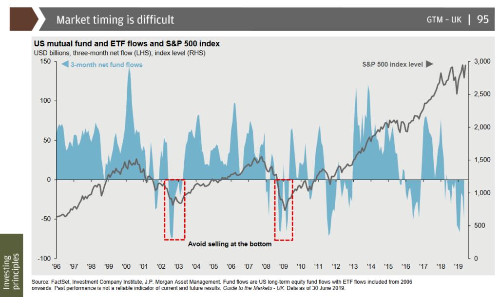 JPMorgan research Market Timing US