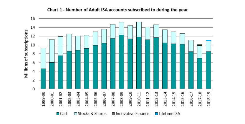 HMRC ISA SUBSCRIPTIONS