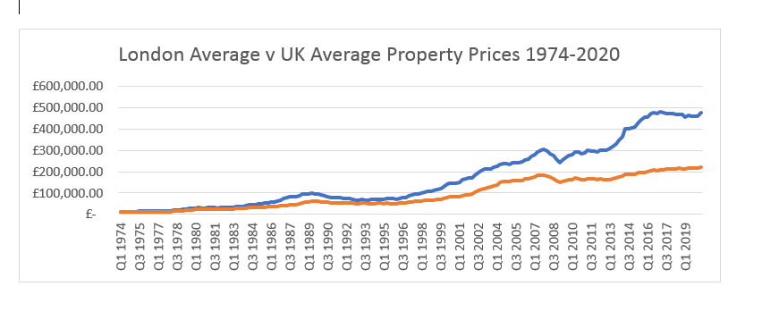 SOLOMONS IFA UK AVERAGE PROPERTY PRICES 74-20