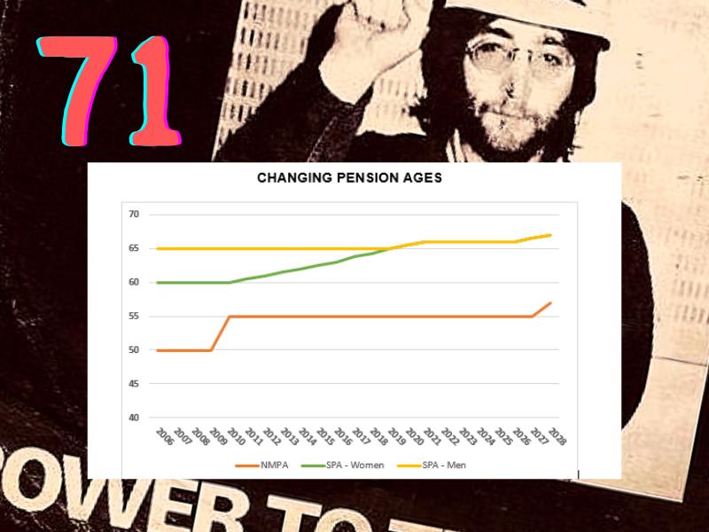BORN IN 1971 PENSIONS DELAYED